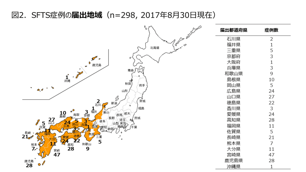 マダニ感染症・SFTS